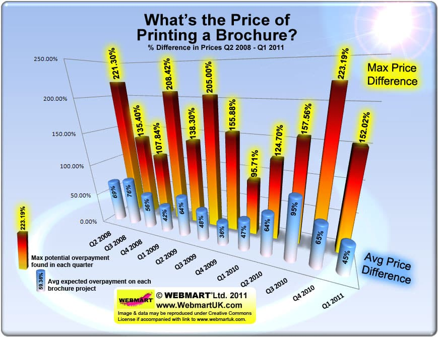 The Price of Printed Brochures 2008-2011